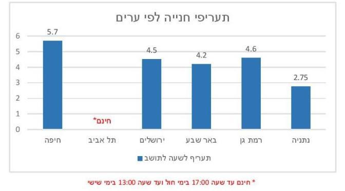 עלויות החניה בחיפה הכי גבוהות בארץ – פרק א'