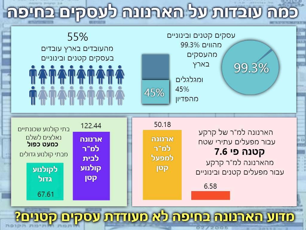 אולטרה מידי מדוע הארנונה בחיפה אינה מעודדת עסקים קטנים? | חיים בחיפה OB-62